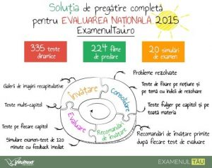 platforma pregatire Evaluarea Nationala 2015