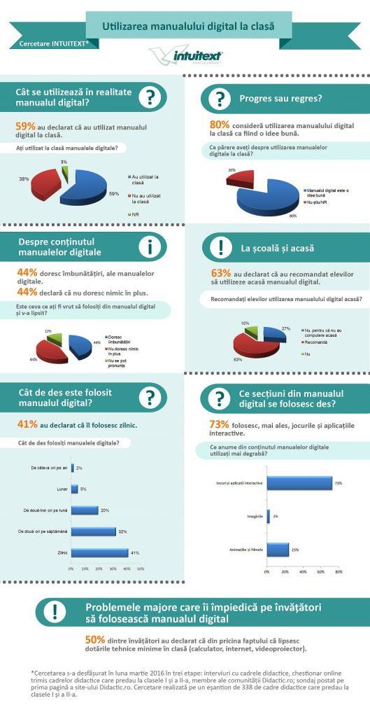 Manualul digital este folosit la clasă de 59% dintre invatatori ...