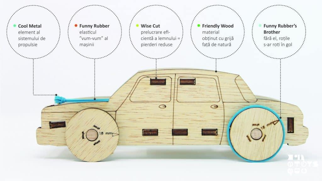 Campania de Crowdfunding Eematico Toys detalii de material
