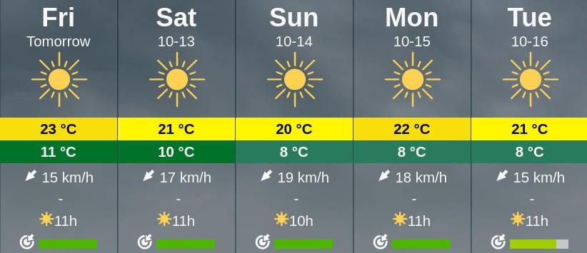 vremea in weekend 13-14 octombrie Bucuresti